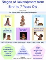 Stages of Development from Birth to 7 Years Old